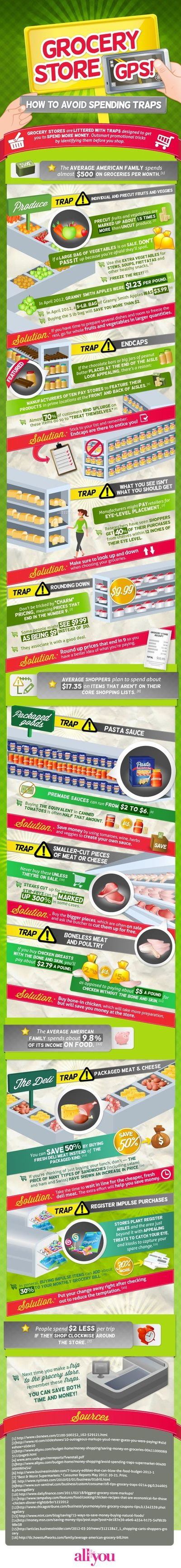 All You Infographic: Grocery Store GPS How to Avoid Spending Traps