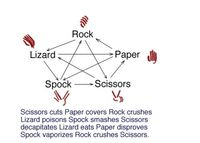 Rock-paper-scissors Big Bang Theory style